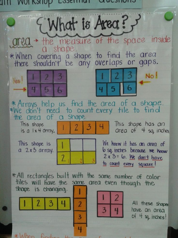 Math- area Anchor chart