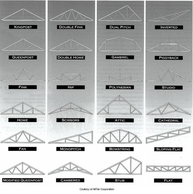Truss Types - I'm partial to the scissor truss myself...