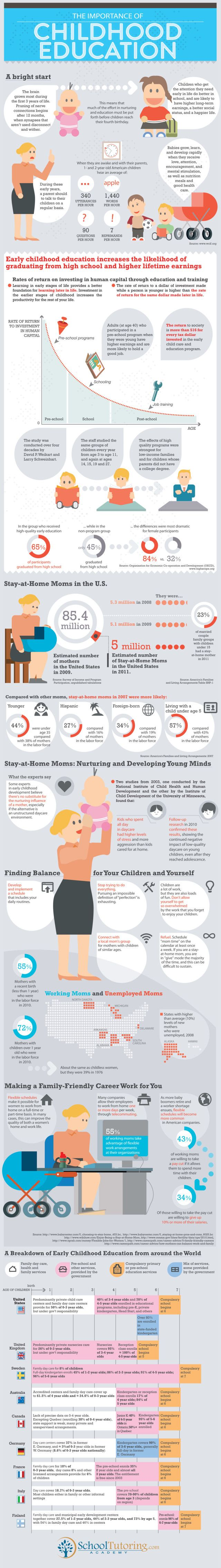 The importance of childhood education - an infographic.