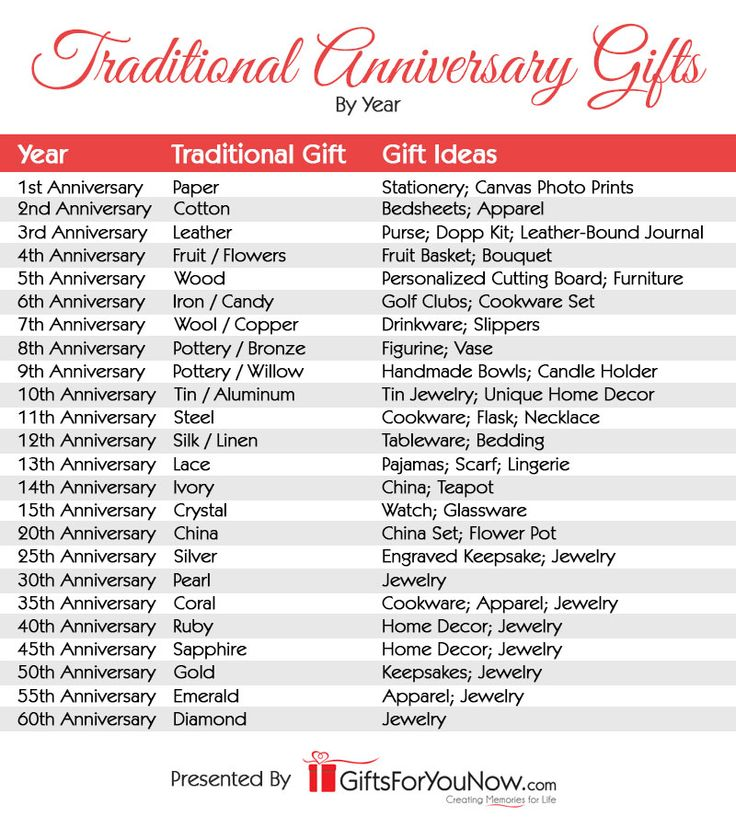 Traditional Anniversary Gifts By Year GiftsForYouNow