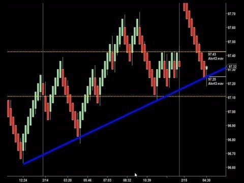 Best Technical Analysis Indicators Ninjatrader Images On