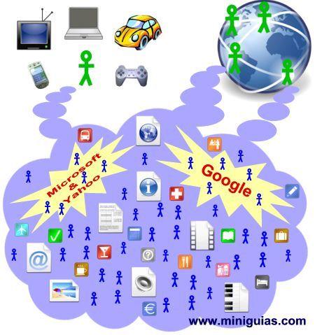 El papel del usuario en la nube de internet y lo que puede esperar de ella
