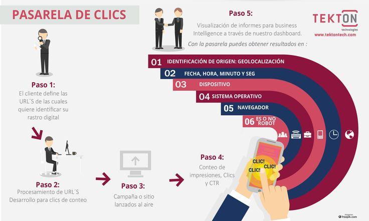 Analice con mayor precisión sus acciones de marketing. La Pasarela de Clics le permitirá aumentar su capacidad de análisis del tráfico que llega a su sitio web desde fuentes pagas,...  Ver +