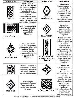 """Matematicas Maravillosas: Mapuche y Matemáticas - Matemáticas """"ENTRETEJIDAS"""""""