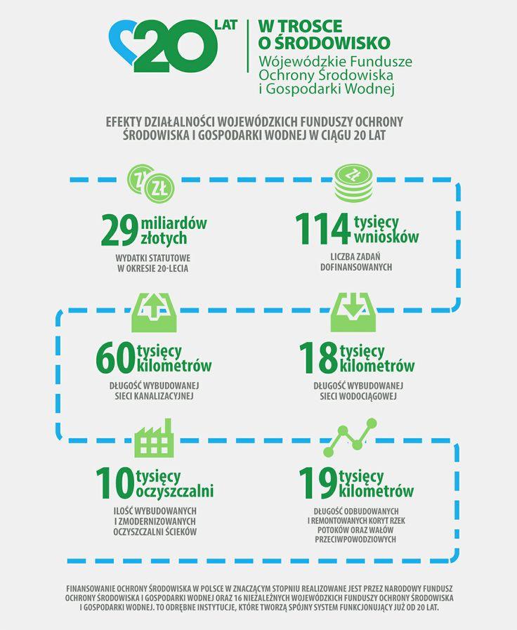 [WFOŚiGW] Efekty działalności WFOŚiGW w Polsce w ciągu 20 lat - plansza z danymi liczbowymi