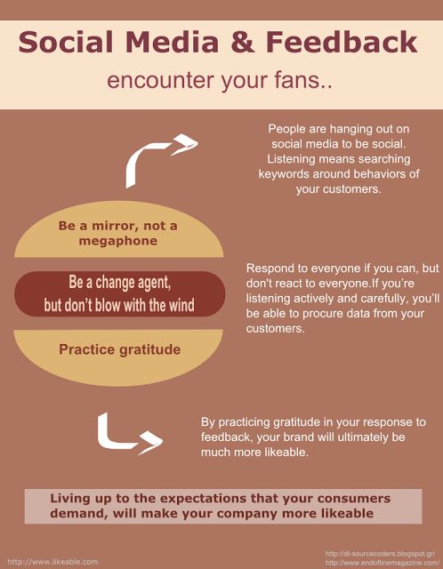 Social Media and Feedback..Encounter Your Fans Infographic | Social Media, Software, Web on End of Line Magazine