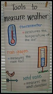Anchor Chart: Tools to measure weather. I need to add tools to bring it up to 5th grade.