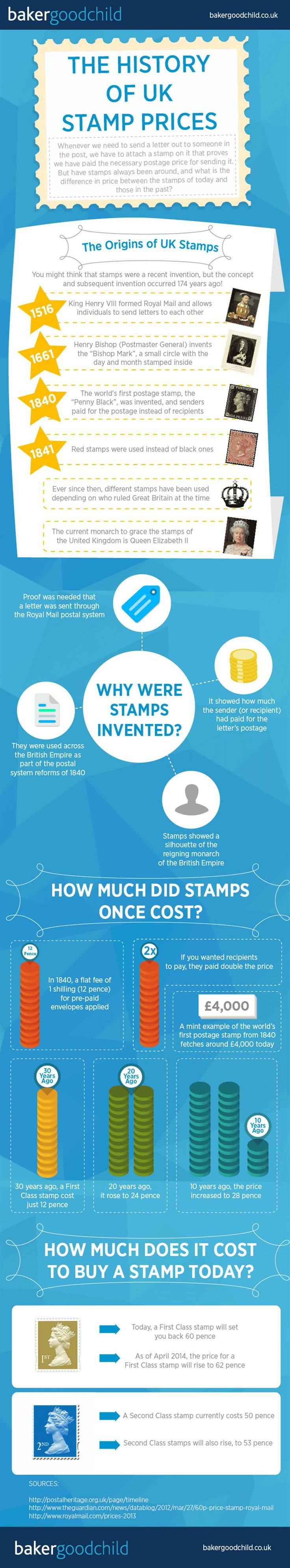 The History Of UK Stamp Prices  #infographic #stamps #history