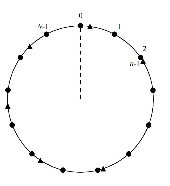 Roulette Model of Systematic Sampling