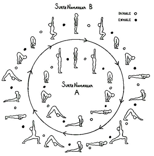 sun salutations. what a great resource!