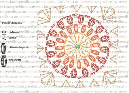 Crochet Sunburst Granny Square - Chart