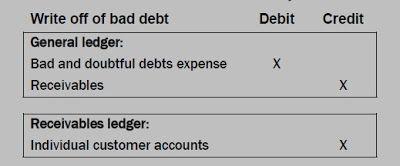 CA Accounting Books: BAD DEBTS AND DOUBTFUL DEBTS