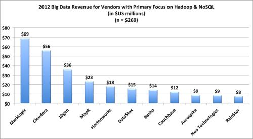 Big Data Vendor Revenue And Market Forecast 2012-2017 - Wikibon