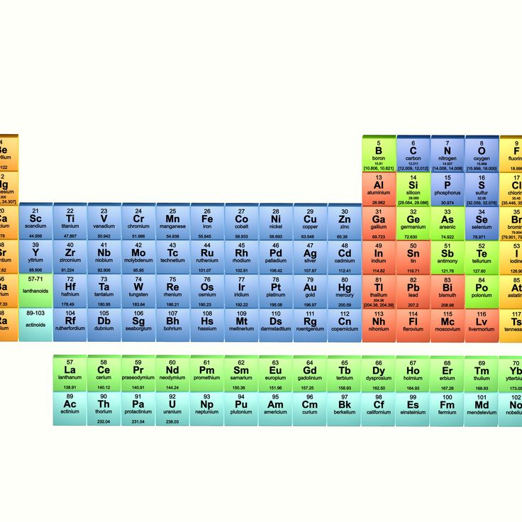 periodic table of the elements 2017 illustration ...