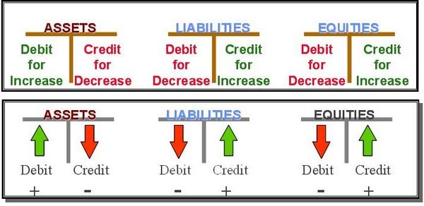 Debit And Credit Cheat Sheet | Credit – Debits And Credits ...