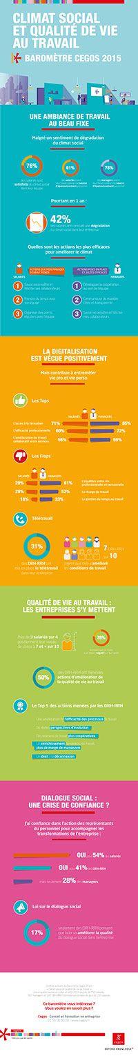 Infographie Baromètre Cegos Climat Social 2015