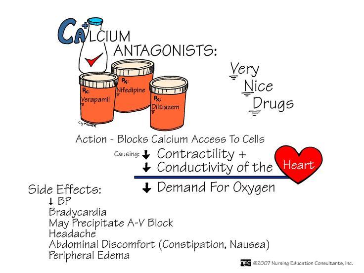 CALCIO-ANTAGONISTAS: bloquean la entrada de calcio a las celulas. provocan: disminución de la contractilidad, asi como conductividad del corazon y de la demanda de O2. Efectos 2arios: bradicardia, puede causar bloqueo AV, malestar abdominal, edema periférico. Ejem: Verapamilo, nifedipino, diltiazem