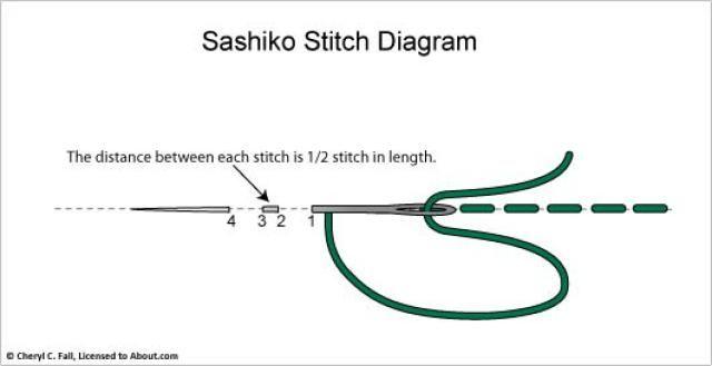 Sashiko Pattern 2: Working the Sashiko Stitch