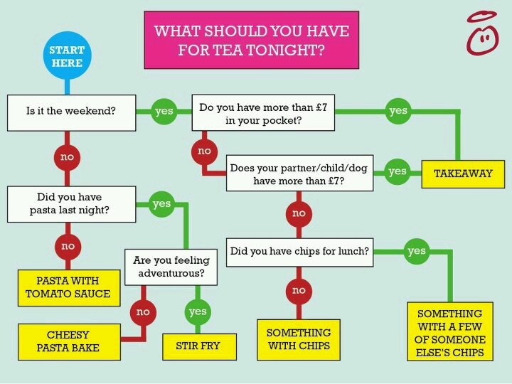 What to have for tea flow chart. (c) innocent smoothies