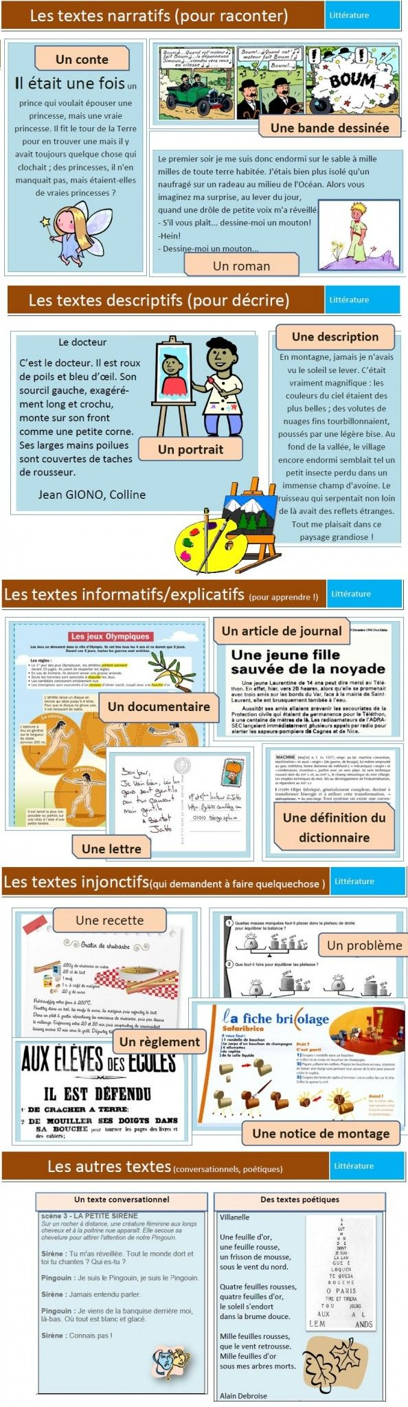 "Overall Purpose of a Text Look at examples of different texts in French in preparation for that ""overall purpose question""!"