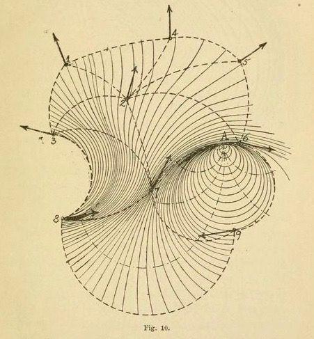 """Fig. 10. Diagram of the physics of liquids. """"Cinématique des fluides."""" Archives des sciences physiques et naturelles. 1898."""