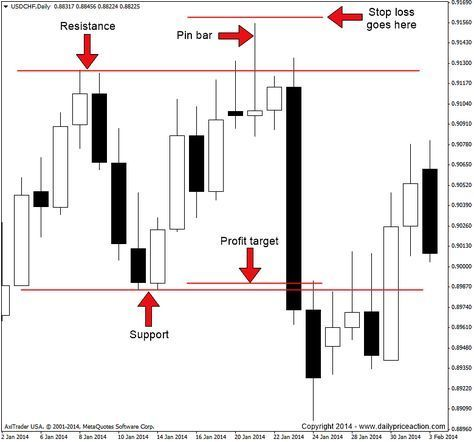 How to Trade Forex Pin Bars for Consistent Profits Click a topic below to expand its contents. Enjoy! Message from the Author I've been involved in thefinancial markets since 2002 and actively trading Forex since 2007 and I'm absolutely thrilled to be your coach throughout this course on pin bars.I first achieved consistent profitsin the …