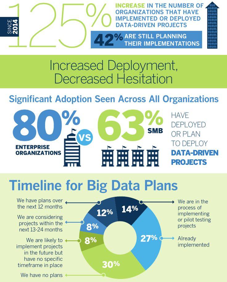 Big data plans