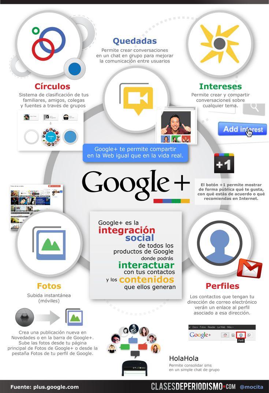 Esquema de Google + #infografia  #socialmedia