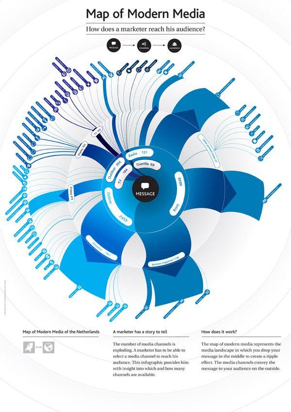 modern data visualization