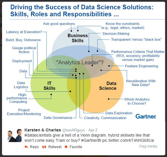 The Data Science Venn Diagram Revisited - Data Science Central