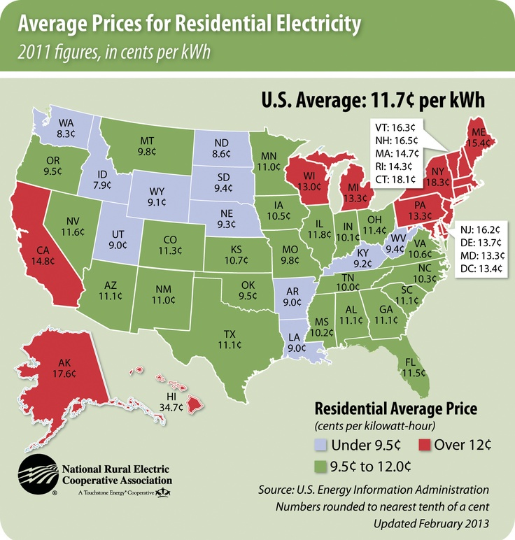 What's the cost of electricity? Depends on where you live. The average is 11.7 cents/kWh. The U.S. Energy Information Administration map lists the average energy cost in each state.