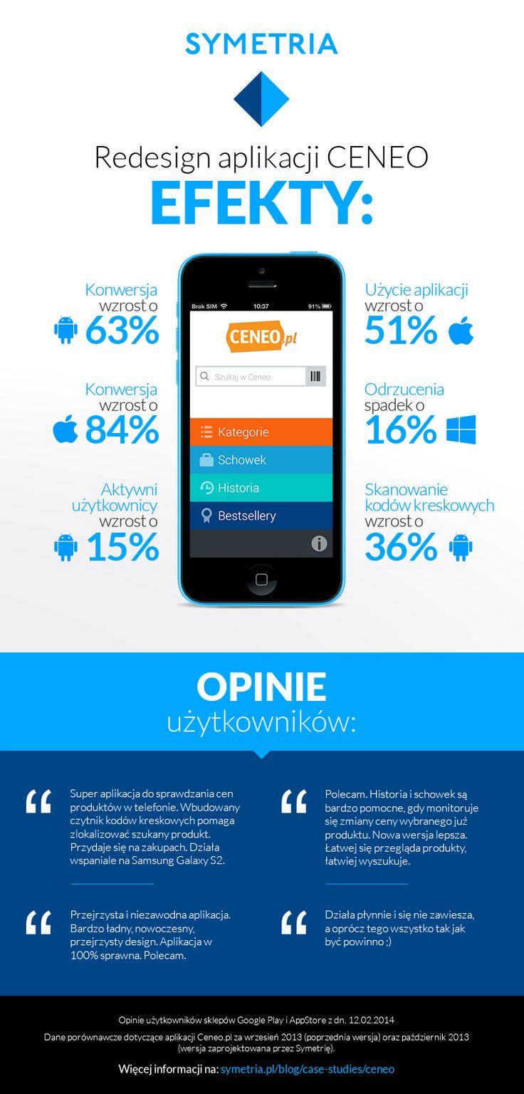 Zobaczcie efekty redesignu aplikacji Ceneo!
