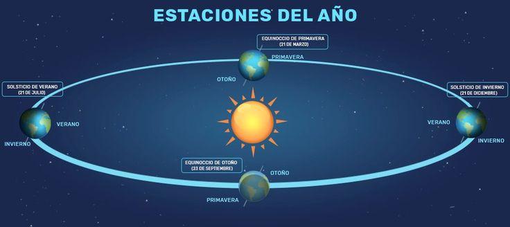 Explicación sobre las estaciones del año y las fechas en que se producen.