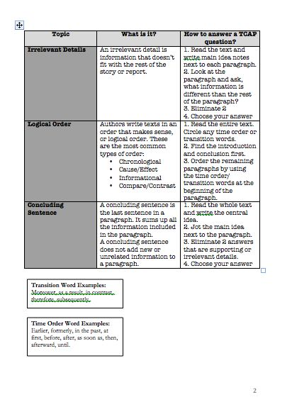 tcap writing The tennessee writing rubrics are designed to score the student responses from the writing portion of the tnready assessment each rubric is aligned to the.