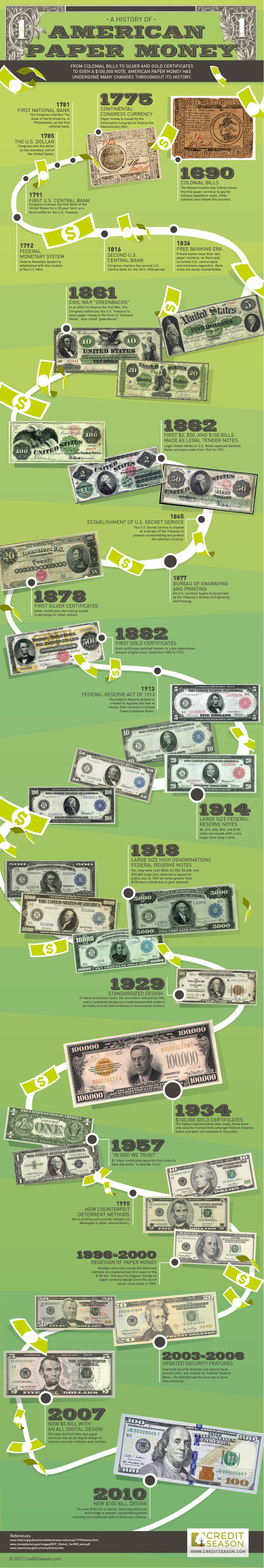 The History of American Money #Infographics — Lightscap3s.com