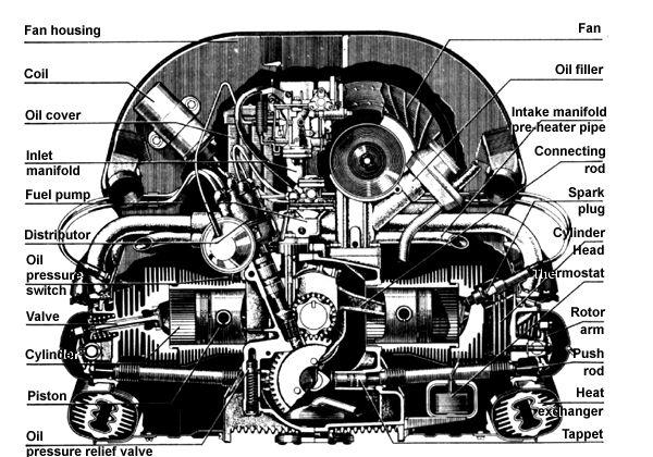 vw engines VW Type 2 AirCooled Engine Vw engine, Vw