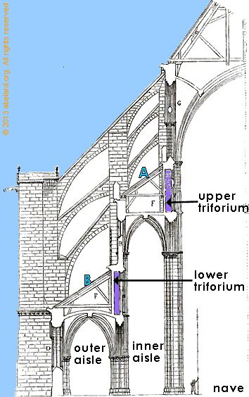 Bourges Cathedral (1195-1214 CE) buttresses follow a different model