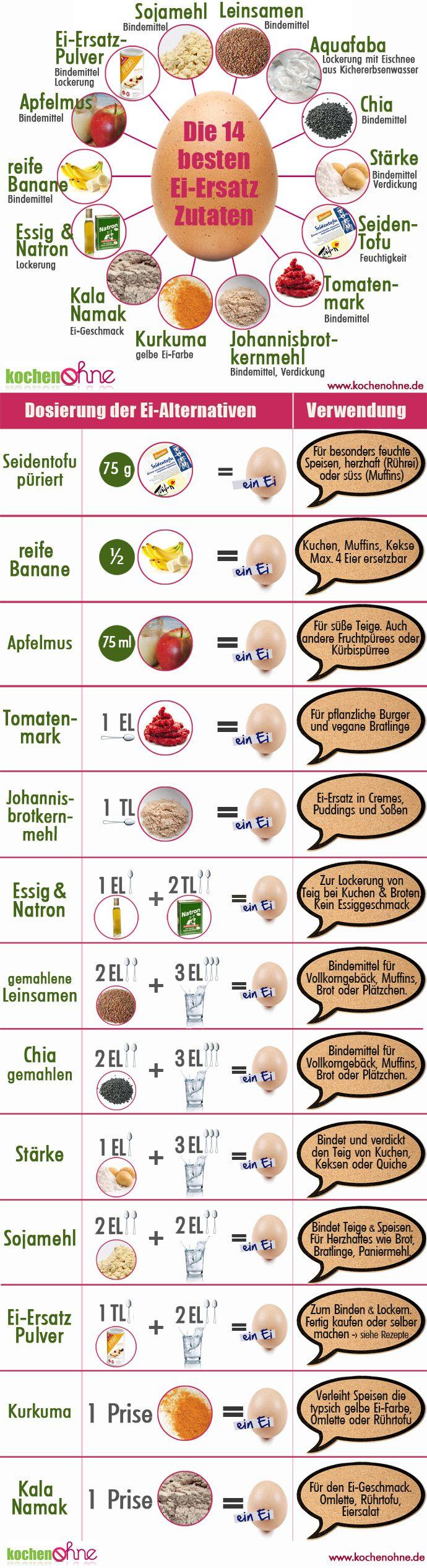 Die besten Ei-Ersatz-Zutaten beim Backen ohne Ei | kochenOHNE