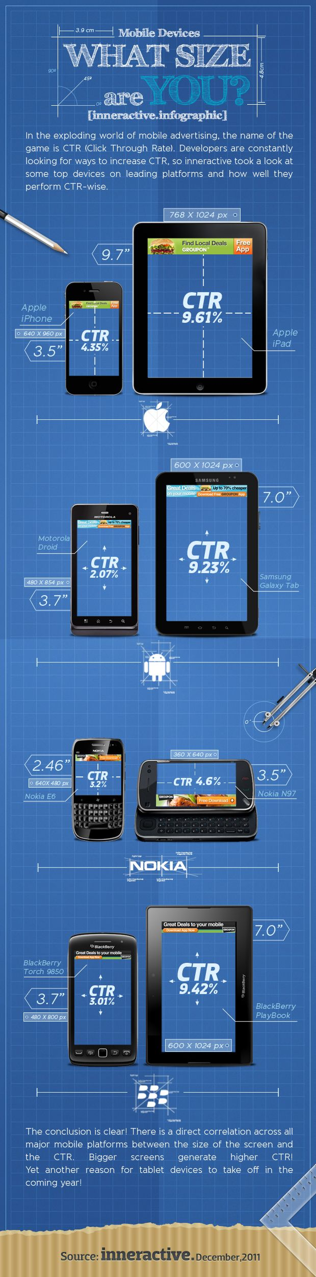 Mobile Devices - What Size Are You?
