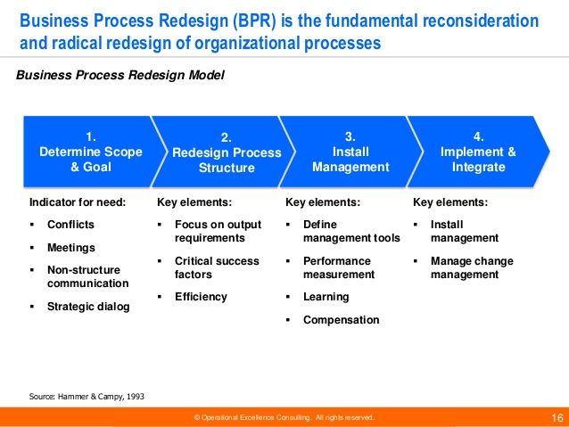 Business Excellence Frameworks By Operational Excellence
