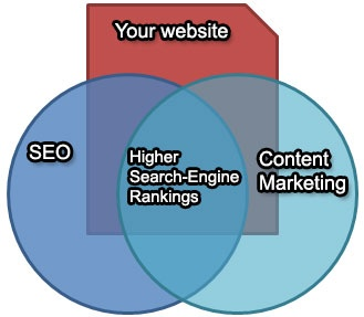 Advertising and Marketing best content writing sites