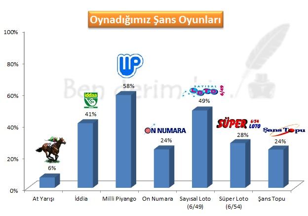 Türk halkının oynadığı şans oyunlarının yüzdesel karşılaştırması.