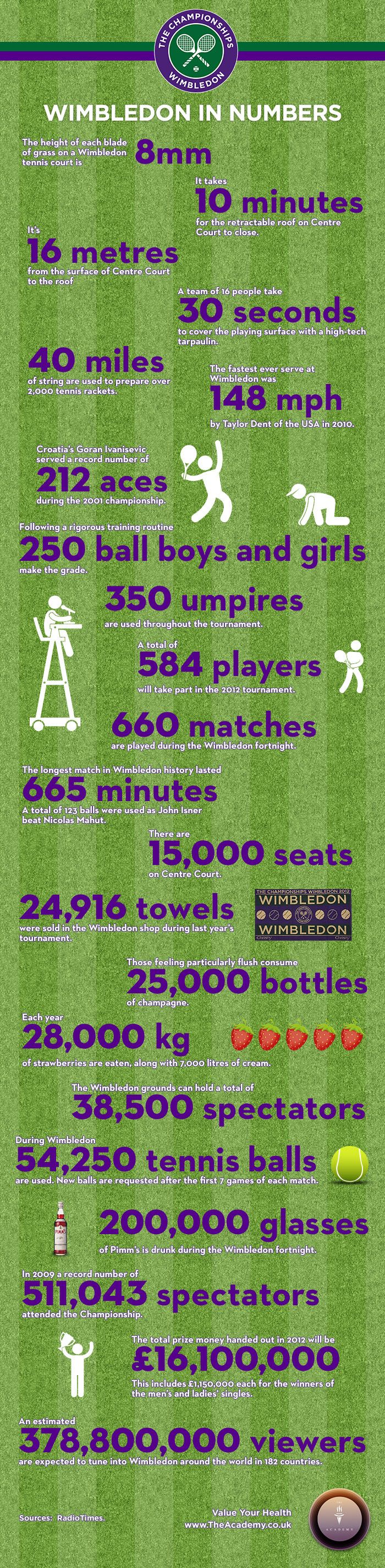 From seats to strawberries, Pimm's to prize money; our infographic takes a look at the Wimbledon tennis Championship in numbers.