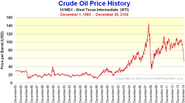 NYMEX Crude Oil Price History Chart