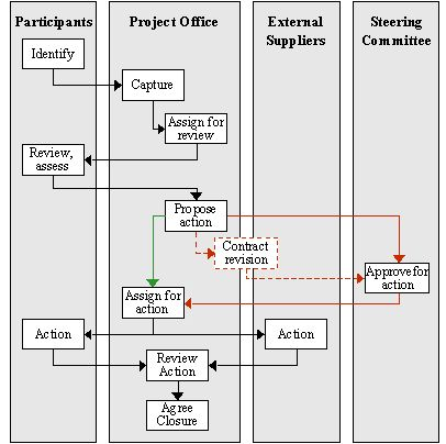 project control process in project management pdf