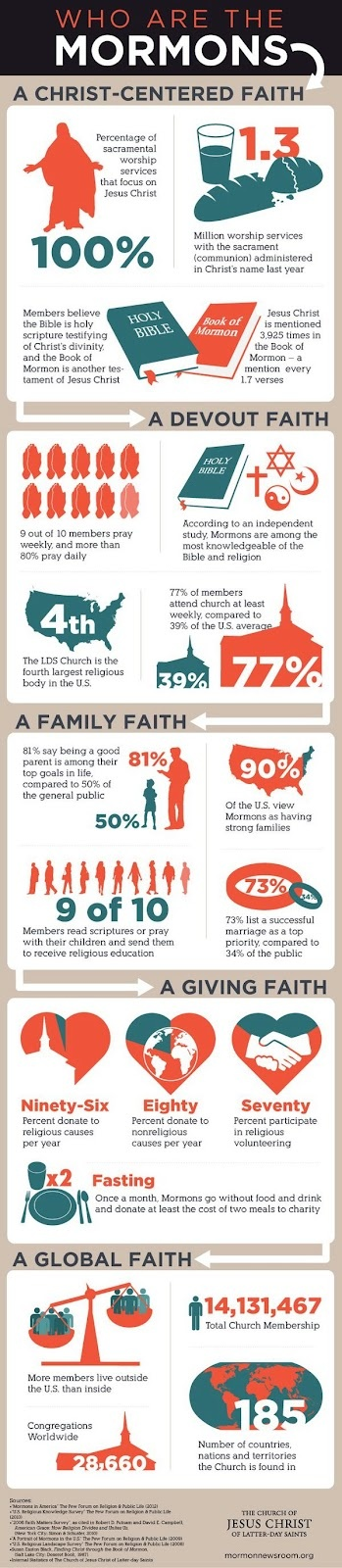 I keep hearing that curiosity about Mormons is peaking right now with Mitt Romney campaigning; this art piece shares some interesting facts that might be surprising to some.  Check it out if you'd like!