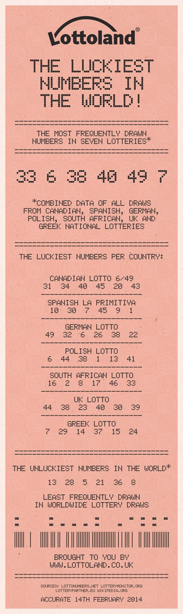 The world's luckiest lottery numbers