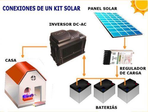 Precios De Kits Paneles Fotovoltaicos Paneles Solares Energía Solar Paneles Solares Termicos