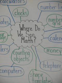 Anchor chart that gives examples of where math is used