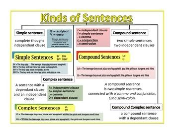 If you use Thinking Maps and refer to simple, compound, complex, and compound complex sentences, this is the poster for you.If you put this in the middle of a bulletin board, you could hang student samples around it, placing their examples in the corner nearest that part of the poster.